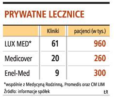 Prywatne lecznice