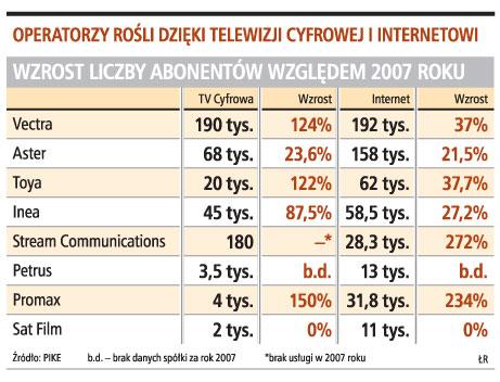 Operatorzy rośli dzięki telewizji cyfrowej i internetowi