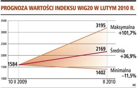 Prognoza wartości indeksu WIG20 w lutym 2010 r.