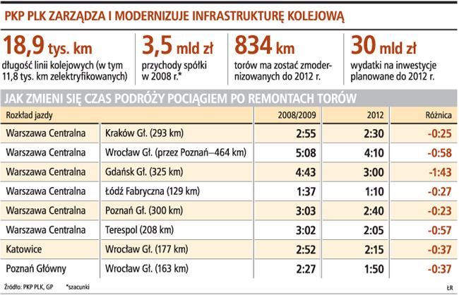 PKP PLK zarządza i modernizuje infrastrukturę kolejową