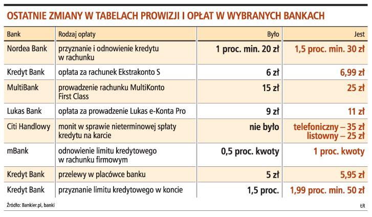 Ostatnie zmiany w tabelach prowizji i opłat w wybranych bankach
