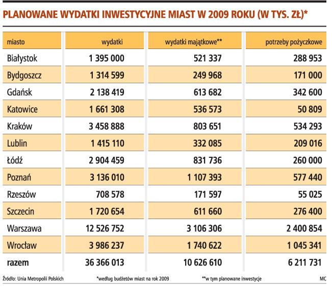 Planowane wydatki inwestycyjne miast w 2009 roku (w tys. zł)