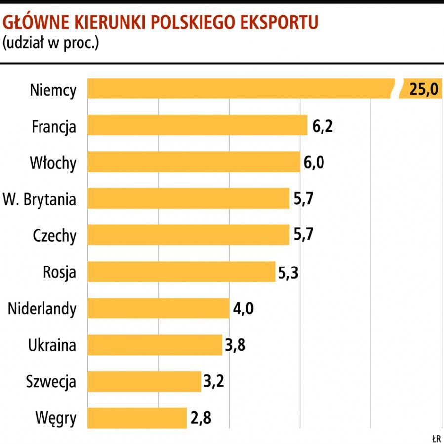 Główne kierunki polskiego eksportu