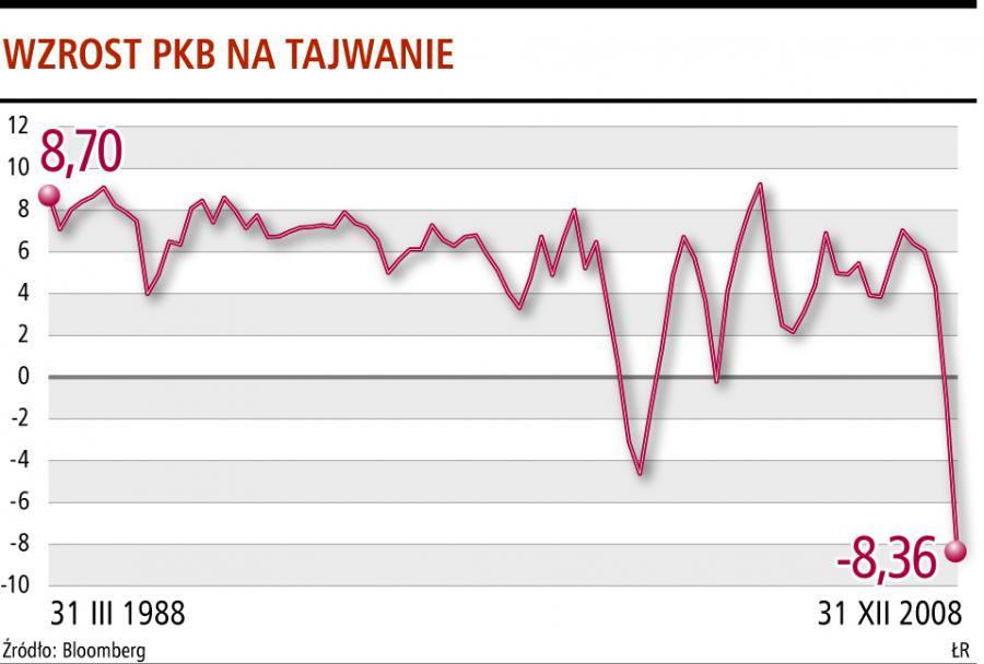 PKB na Tajwanie