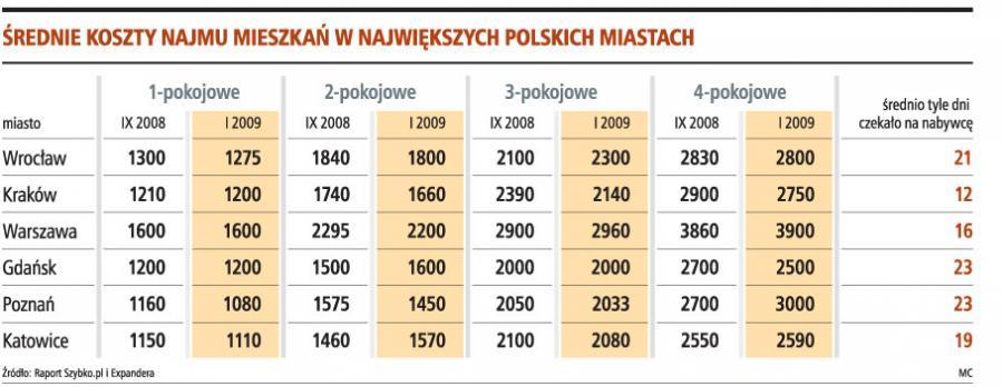 Średnie koszty najmu mieszkań w największych Polskich miastach