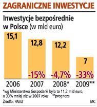 Zagraniczne inwestycje