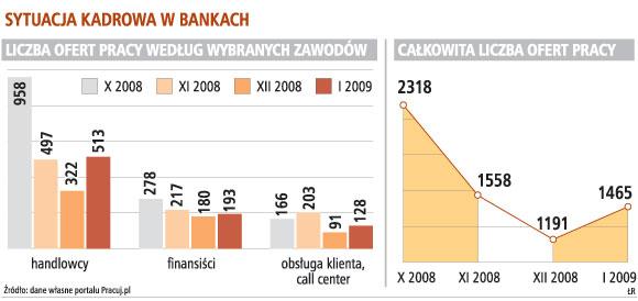 Sytuacja kadrowa w bankach