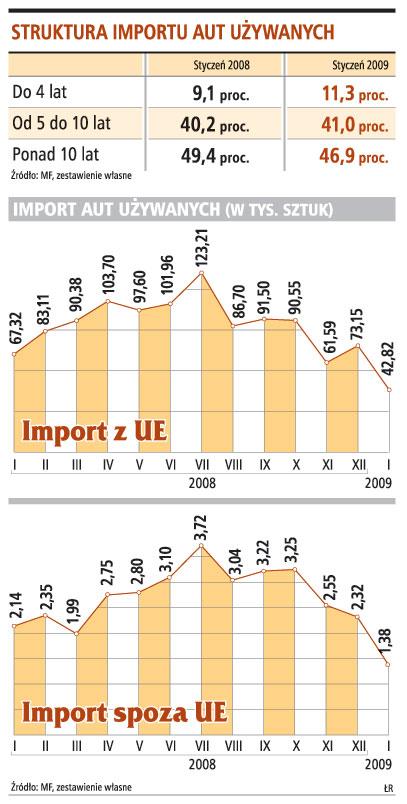 Struktura importu aut używanych
