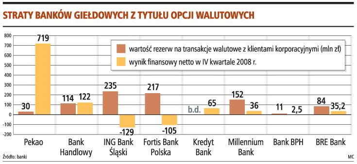 Straty banków giełdowych z tytułu opcji walutowych