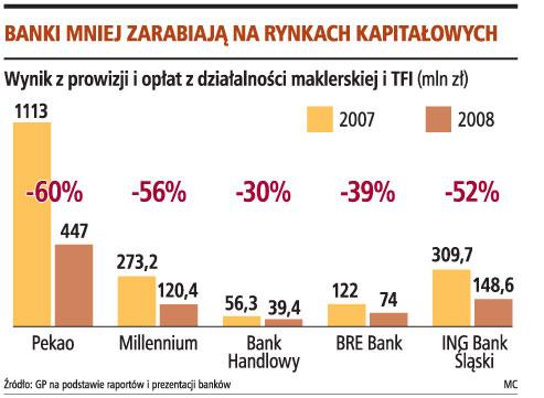Banki mniej zarabiają na rynkach kapitałowych