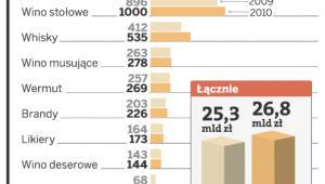 Sprzedaż alkoholu w Polsce (mln zł)