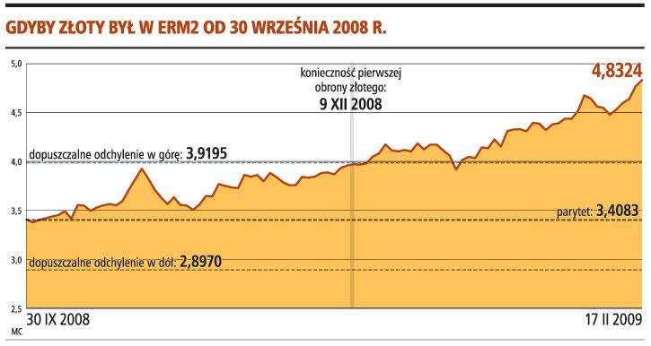 Gdyby złoty był w ERM2 od 30 września 2008 r.