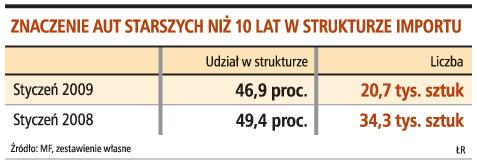 Znaczenie aut starszych niż 10 lat w strukturze importu