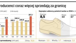 Polscy producenci coraz więcej sprzedają za granicę