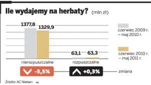 Ile wydajemy na herbaty?