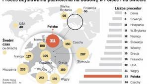Proces uzyskiwania pozwoleń na budowę w Polsce i na świecie.