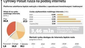 cyfrowy polsat za granicą internet