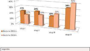Odsetek kupujących na poszczególnych etpach budowy