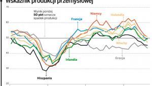 Wskaźnik produkcji przemysłowej