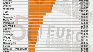 Ranking - średnia płaca na świecie