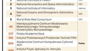 Ranking instytutów