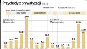 Przychody z prywatyzacji