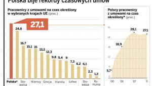 Polska bije rekordy czasowych umów