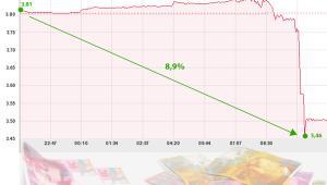 Wykres kursu notowań franka szwajcarskiego i złotego 6 września 2011. Tuż po ogłoszeniu decyzji SNB o ustaleniu minimalnego kursu franka do euro złoty umocnił się o 8,9 proc. (Autor: Blanka Boruc)