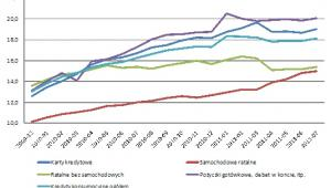 Odsetek złych kredytów osób prywatnych; Źródło: KNF
