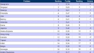Światowy Ranking Konkurencyjności 2011 - 2012. Miejsca 1 - 20. Źródło: World Economic Forum
