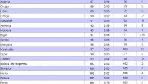 Światowy Ranking Konkurencyjności 2011 - 2012. Miejsca 81 - 110. Źródło: World Economic Forum