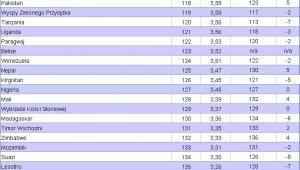 Światowy Ranking Konkurencyjności 2011 - 2012. Miejsca 111 - 142. Źródło: World Economic Forum