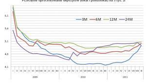 Open Finance: Przeciętne oprocentowanie depozytów (lokat i polisolokat) na 5 tys. zł