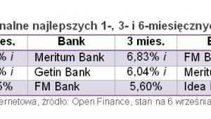 Open Finance: Oprocentowanie nominalne najlepszych 1-, 3- i 6-miesięcznych lokat na 5 tys. zł