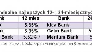 Open Finance: Oprocentowanie nominalne najlepszych 12- i 24-miesięcznych lokat na 5 tys. zł