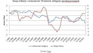 Stopa inflacji i rentowność 10-letnich obligacji zerokuponowych