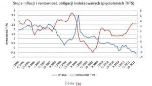 Stopa inflacji i rentowność obligacji indeksowanych (pięcioletnich TIPS)