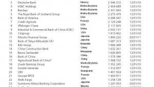 TOP 50: Ranking największych banków świata wg Global Finance, miejsca 1-25. Źródło: Global Finance