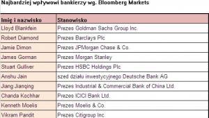 Najbardziej wpływowi bankierzy, źródło: Bloomberg Markets