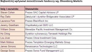 Najbardziej wpływowi menedżerowie funduszy źródło: Bloomberg Markets