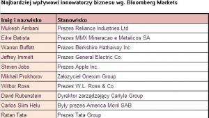 Najbardziej wpływowi innowatorzy biznesu, źródło: Bloomberg Markets