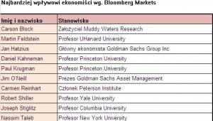 Najbardziej wpływowi ekonomiści, źródło: Bloomberg Markets