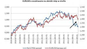 EURUSD a oczekiwania na obniżki stóp w strefie, źródło: X-trade Brokers