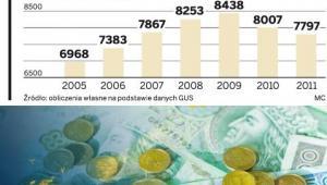 Liczba firm, które eksportowały w I półroczu Fot. Shutterstock