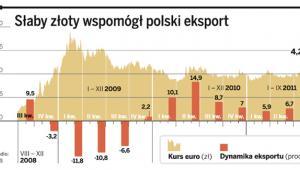 Słaby złoty wspomógł polski eksport