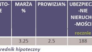 Oferta banków kredytu hipotecznego 200 tys. zł na nieruchomość o wartości 250 tys. zł udzielony w CHF na 30-lat