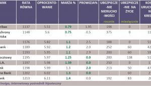 Oferta banków kredytu hipotecznego 200 tys. zł na nieruchomość o wartości 250 tys. zł udzielony w PLN na 30-lat