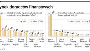 Rynek doradców finansowych