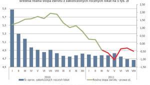 Średnia realna stopa zwrotu z zakończonych rocznych lokat na 5 tys. zł.