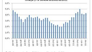 Inflacja VIII 2008 - VIII 2011, źródło: Dom Kredytowy Notus